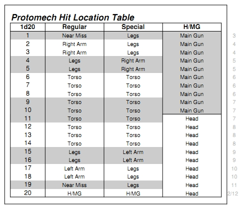 File:1d20 Protomech Hit Location Table.jpg